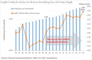 Korea-Graph