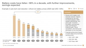 EV-Battery-Cost-Reduction-Example